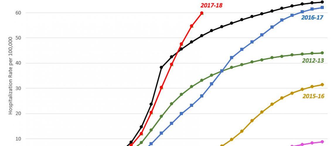 a0209-flu-hospitalization-data.jpg